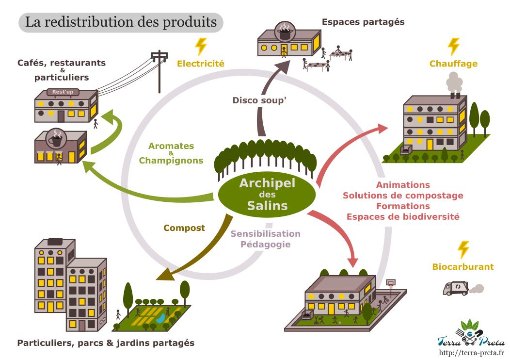 Compost, aromates et champignons, sensibilisation, pédagogie, espaces de biodiversités, formations, installations...