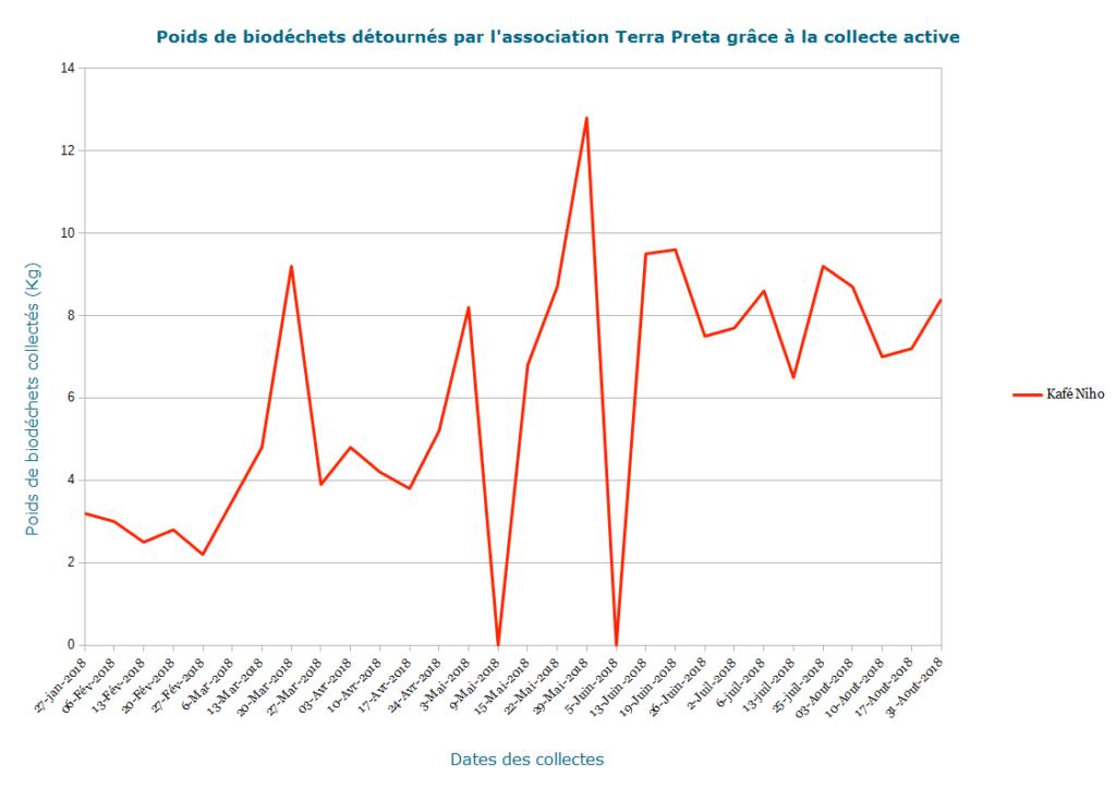 Poids de biodéchets pour le Kafé Niho détournés par l'association Terra Preta grâce à la collecte active.