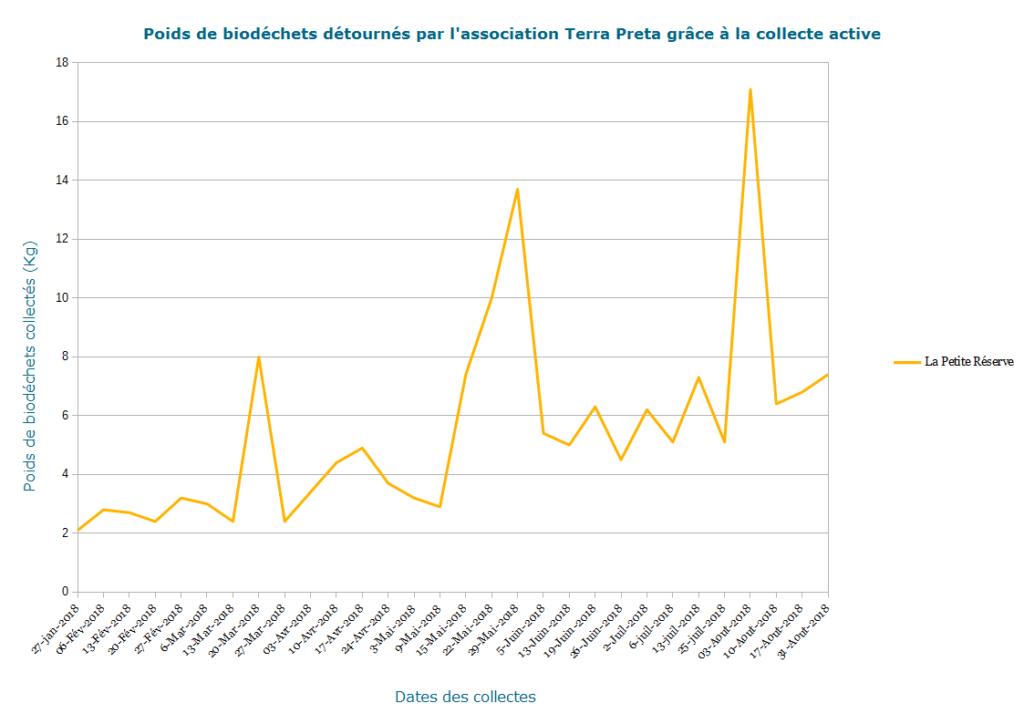 Poids de biodéchets pour la Petite Réserve détournés par l'association Terra Preta grâce à la collecte active.