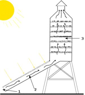 Plan Séchoir solaire.  Source : https://www.ekopedia.fr/wiki/Fichier:Sechoir-solaire.png