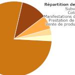 graphiqueRecetteDepense