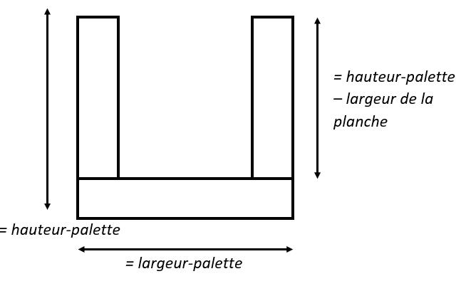 """précisions sur la """"hauteur-palette"""" qui comprend l'épaisseur de la planche du dessous. Tandis que la """"largeur-palette"""" est la taille exacte de la planche qui sert à maintenir les deux autres planches."""
